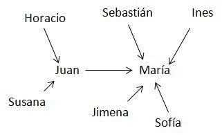 diagrama-de-influencia